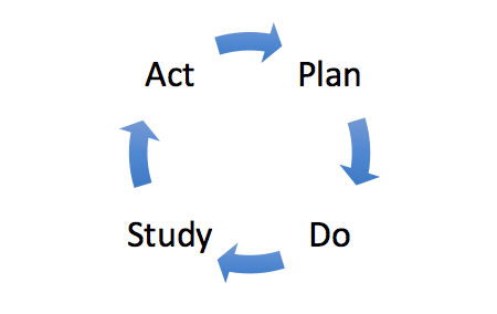 Plan-Do-Study-Act cycle